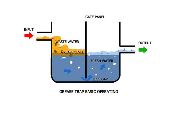 A diagram of a grease trap's basic operations provided by Florida Septic & Sewer Service, Inc. in Okaloosa County, FL